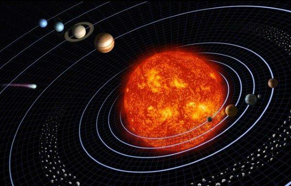 Солнечная система строение
