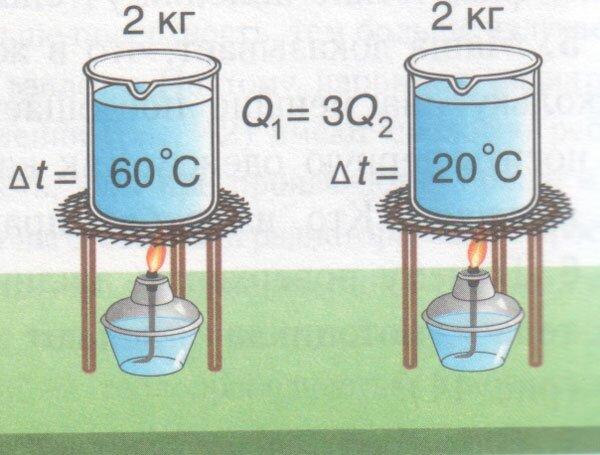 Количество теплоты